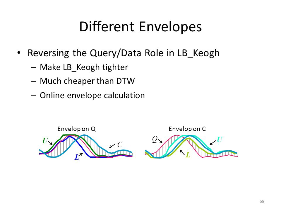 Different Envelopes Reversing the Query/Data Role in LB_Keogh
