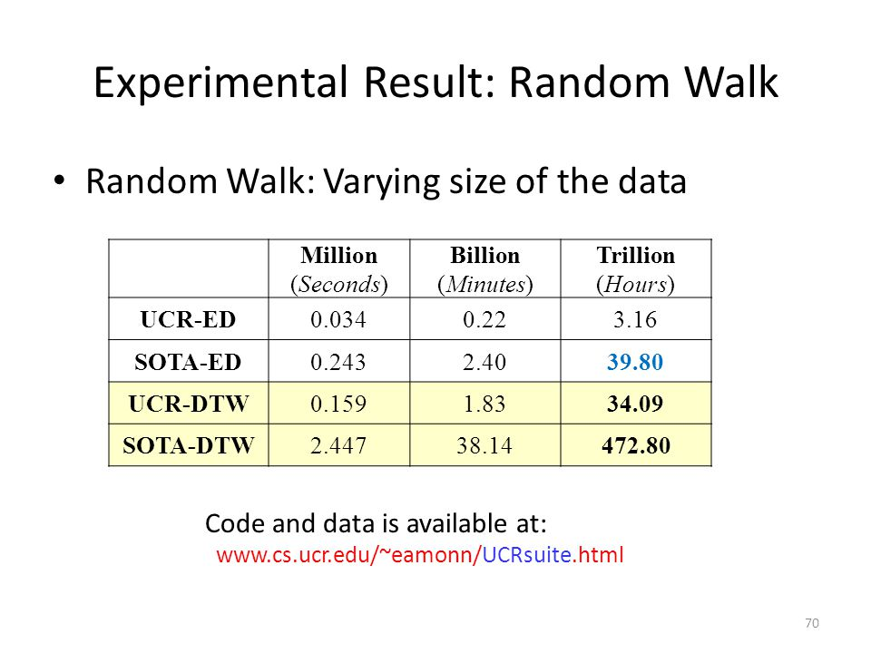 Experimental Result: Random Walk