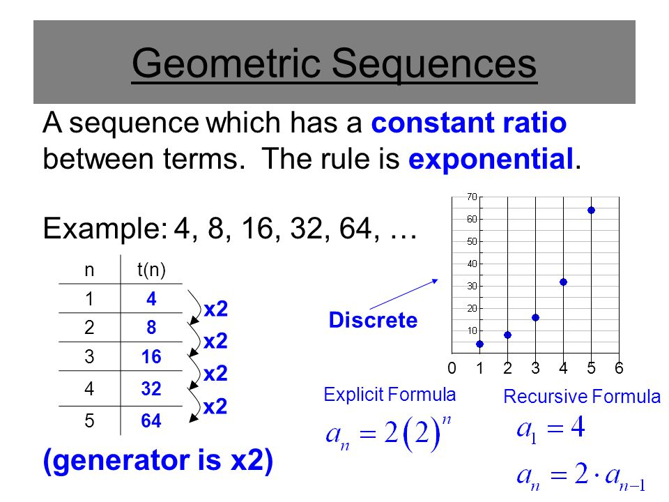 Geometric Sequences A sequence which has a constant ratio between terms. The rule is exponential. Example: 4, 8, 16, 32, 64, …