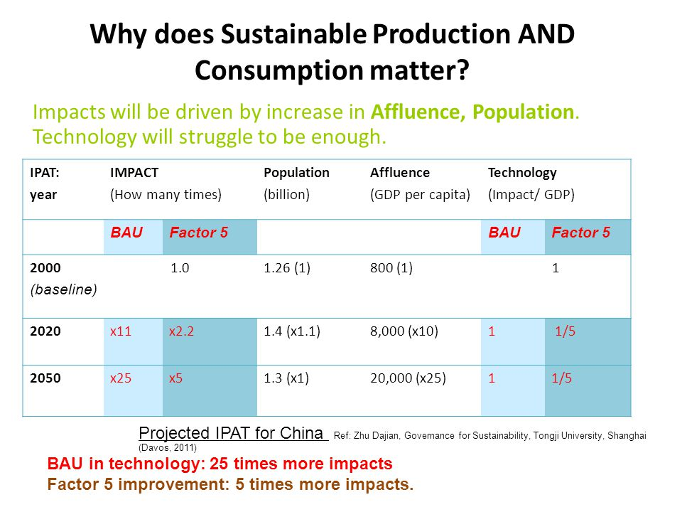 Why does Sustainable Production AND Consumption matter