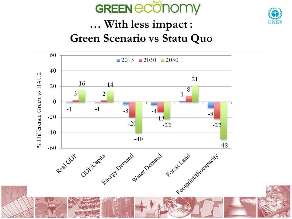 … With less impact : Green Scenario vs Statu Quo