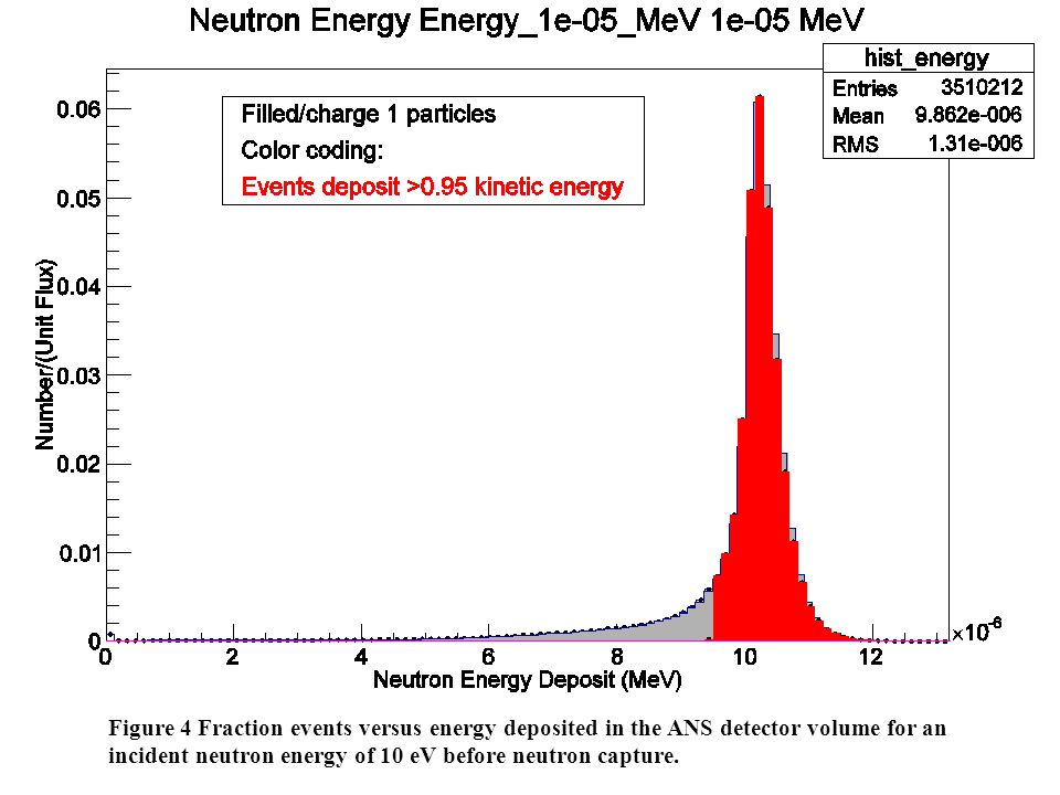 Figure 4 Fraction events versus energy deposited in the ANS detector volume for an incident neutron energy of 10 eV before neutron capture.