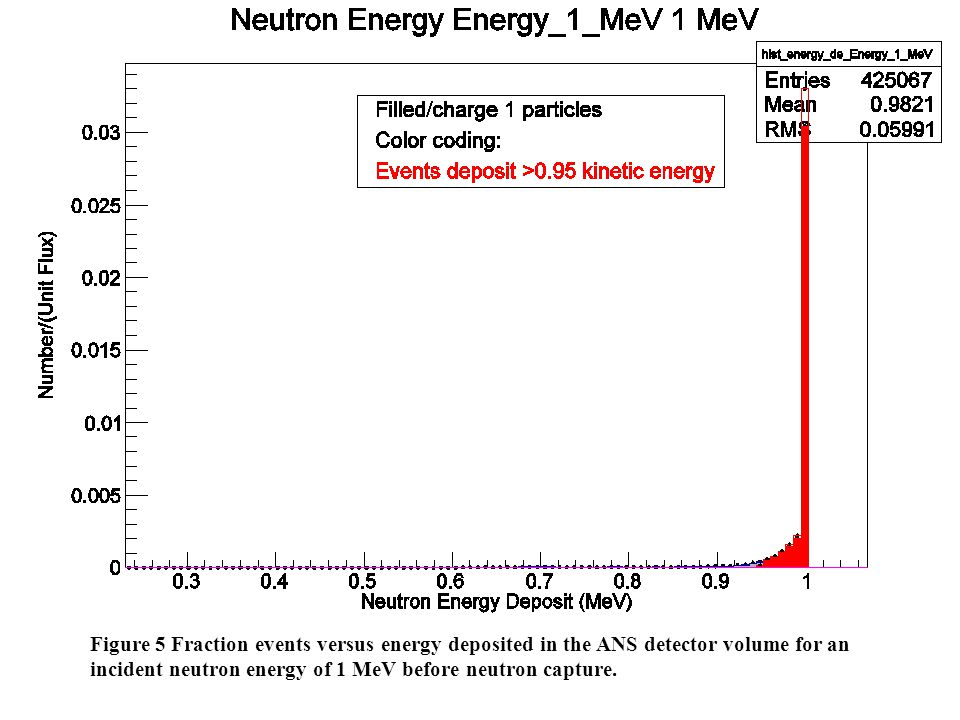 Figure 5 Fraction events versus energy deposited in the ANS detector volume for an incident neutron energy of 1 MeV before neutron capture.