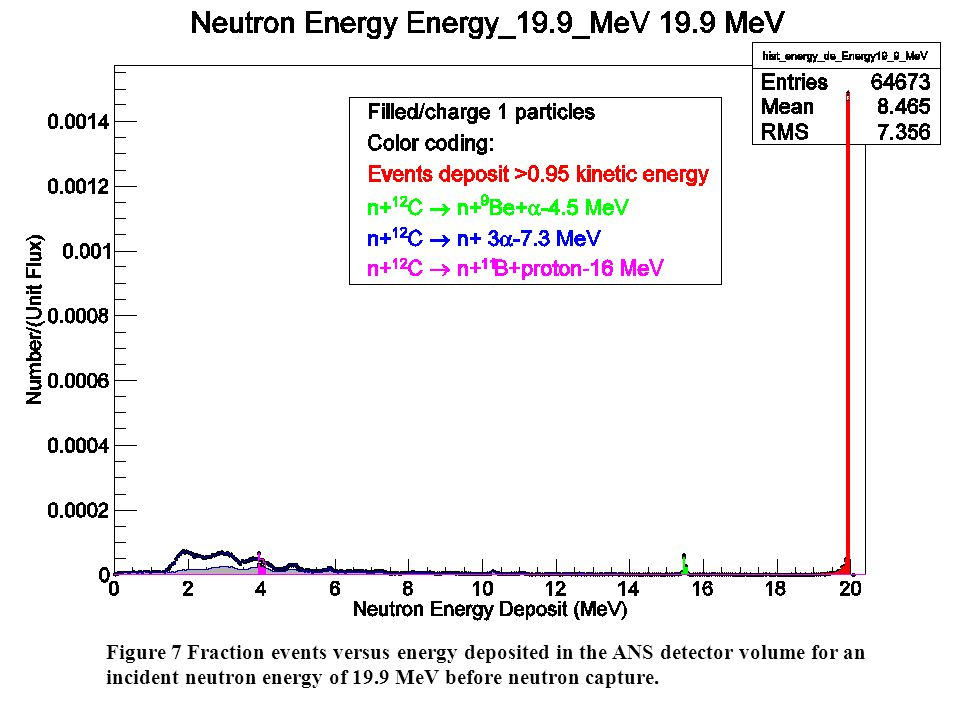 Figure 7 Fraction events versus energy deposited in the ANS detector volume for an incident neutron energy of 19.9 MeV before neutron capture.