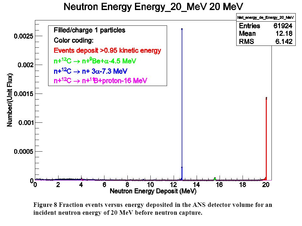 Figure 8 Fraction events versus energy deposited in the ANS detector volume for an incident neutron energy of 20 MeV before neutron capture.