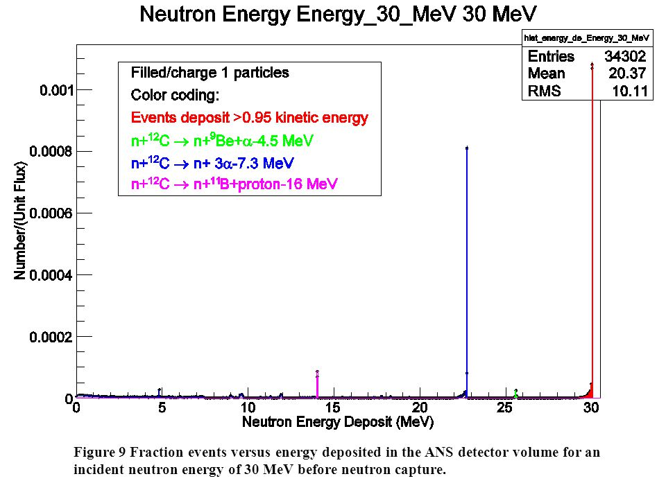 Figure 9 Fraction events versus energy deposited in the ANS detector volume for an incident neutron energy of 30 MeV before neutron capture.