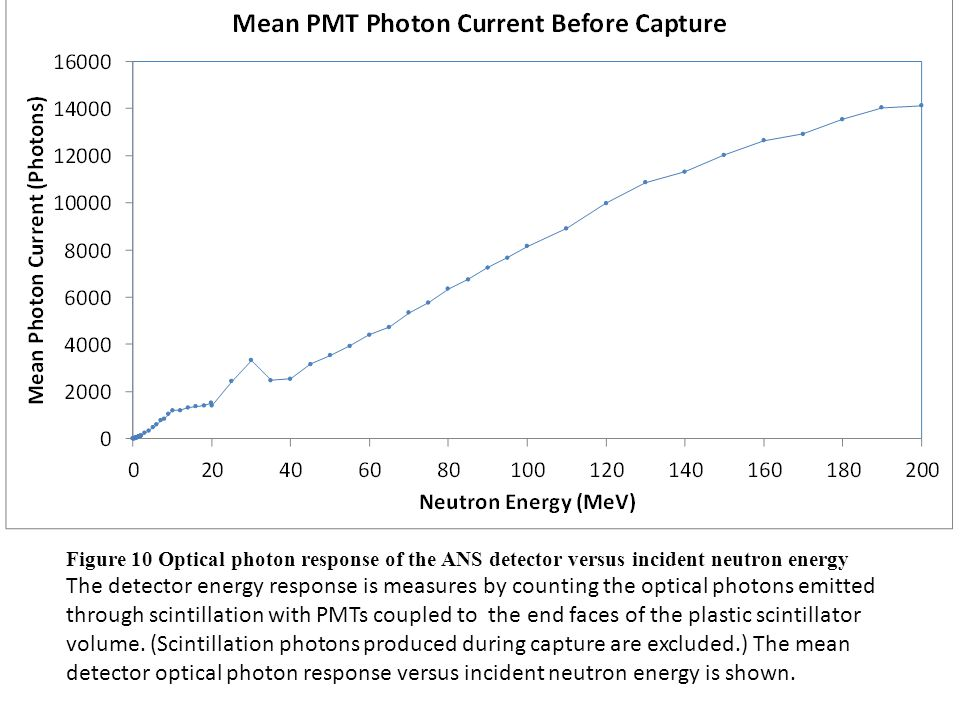 Figure 10 Optical photon response of the ANS detector versus incident neutron energy