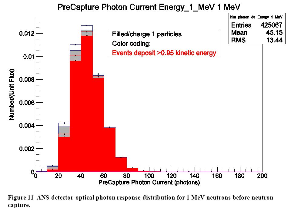 Figure 11 ANS detector optical photon response distribution for 1 MeV neutrons before neutron capture.