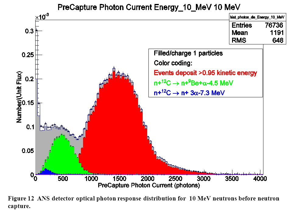 Figure 12 ANS detector optical photon response distribution for 10 MeV neutrons before neutron capture.