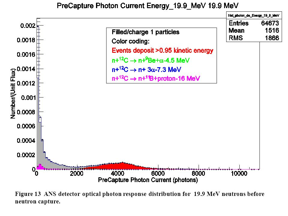 Figure 13 ANS detector optical photon response distribution for 19