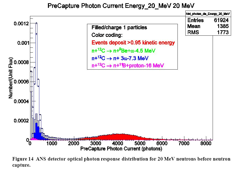 Figure 14 ANS detector optical photon response distribution for 20 MeV neutrons before neutron capture.