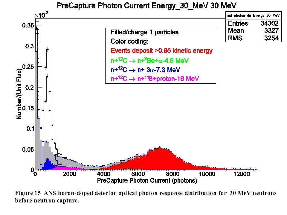 Figure 15 ANS boron-doped detector optical photon response distribution for 30 MeV neutrons before neutron capture.