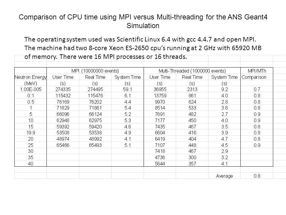 Comparison of CPU time using MPI versus Multi-threading for the ANS Geant4 Simulation