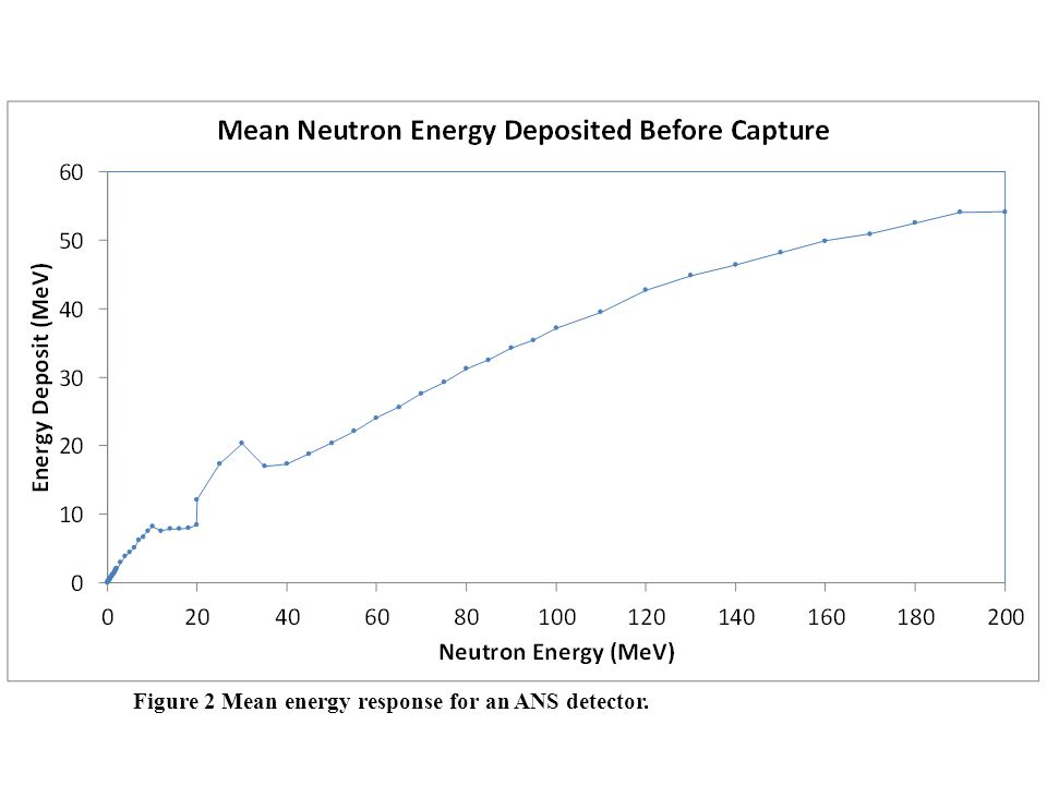 Figure 2 Mean energy response for an ANS detector.