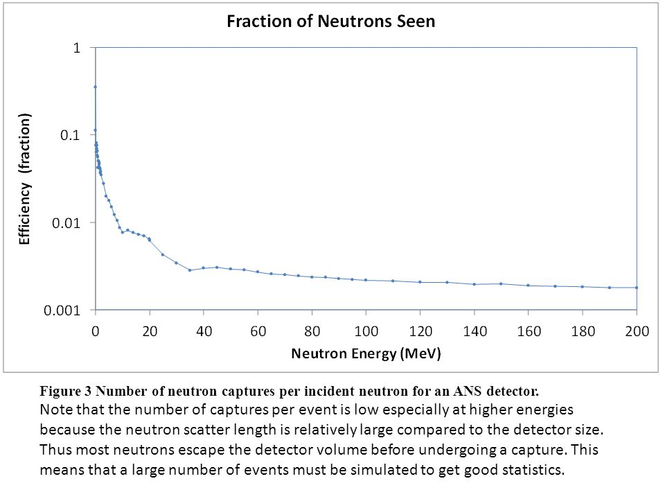Figure 3 Number of neutron captures per incident neutron for an ANS detector.