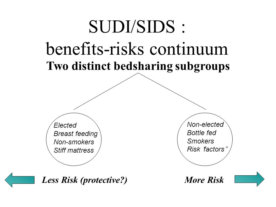 SUDI/SIDS : benefits-risks continuum