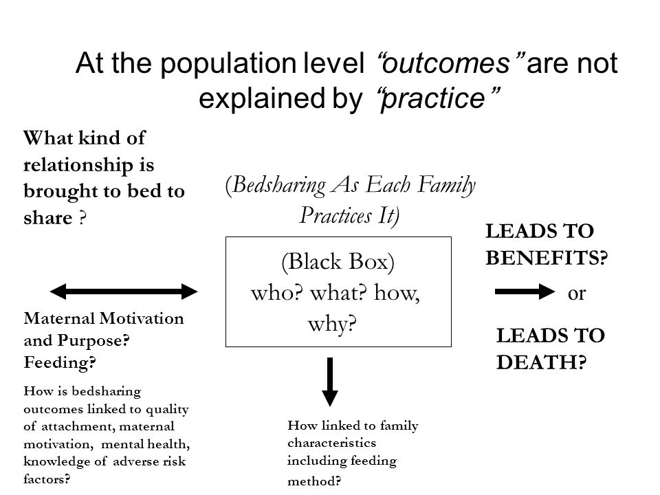 At the population level outcomes are not explained by practice