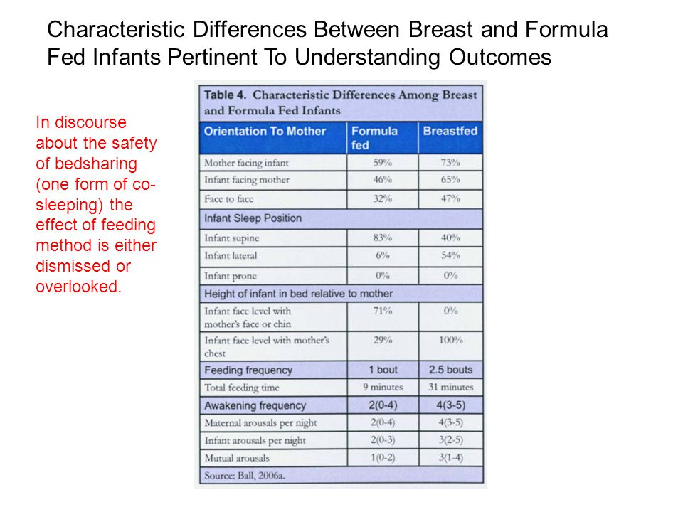 Characteristic Differences Between Breast and Formula Fed Infants Pertinent To Understanding Outcomes