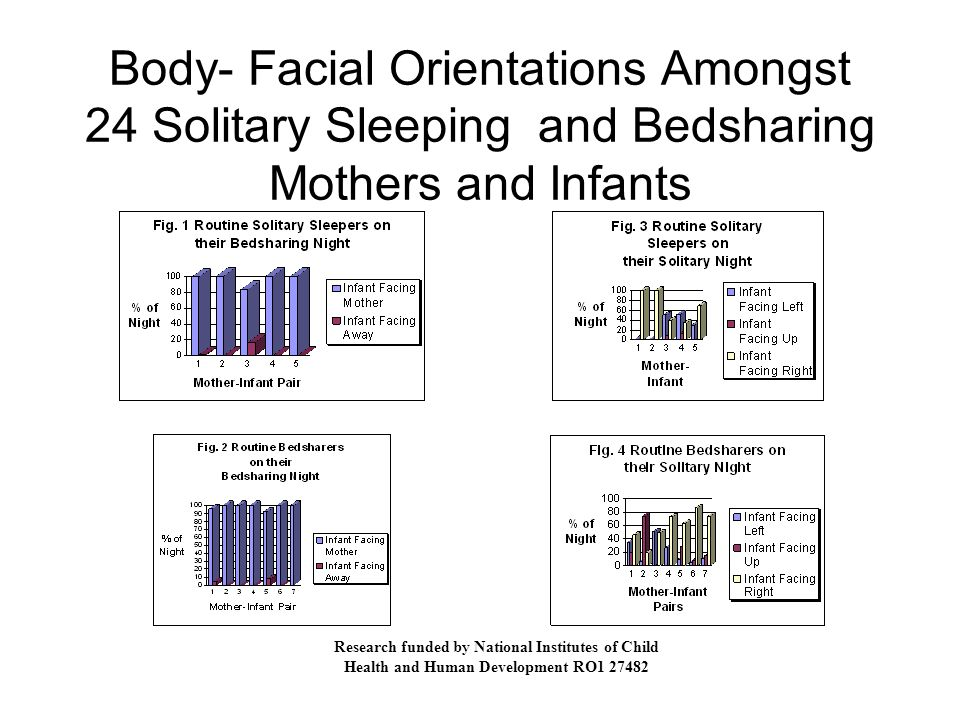 Body- Facial Orientations Amongst 24 Solitary Sleeping and Bedsharing Mothers and Infants