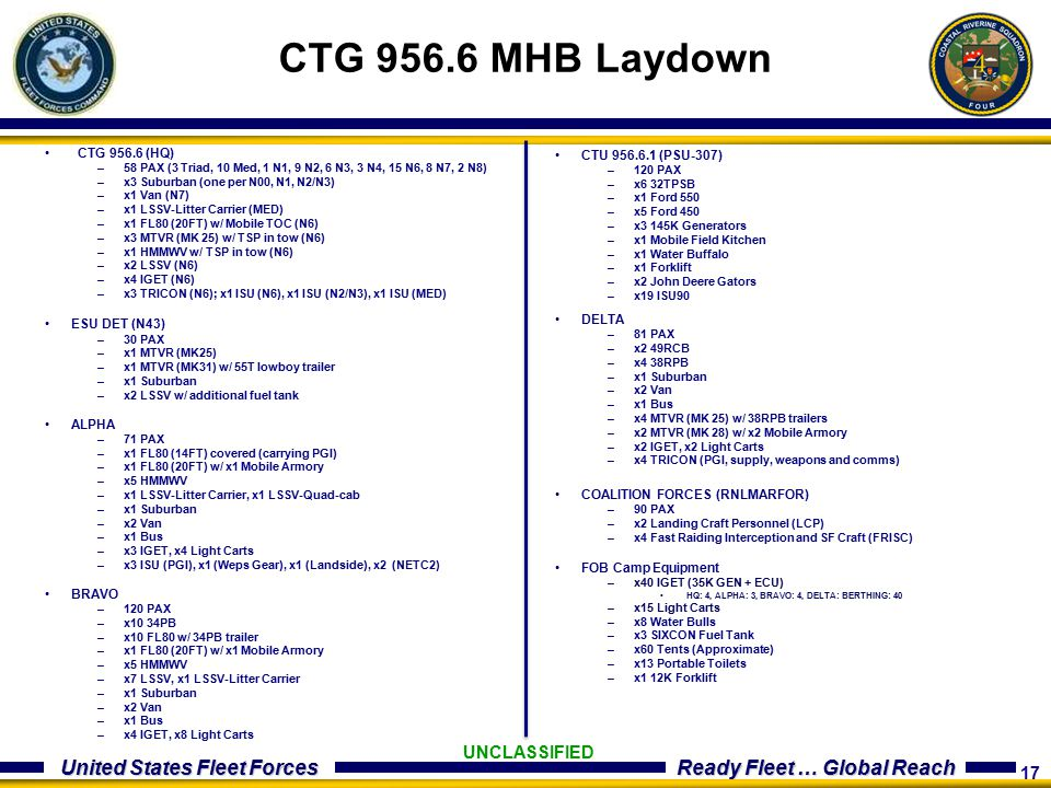 CTG 956.6 MHB Laydown UNCLASSIFIED CTG 956.6 (HQ)