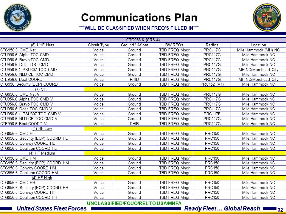 Communications Plan ***WILL BE CLASSIFIED WHEN FREQ'S FILLED IN***
