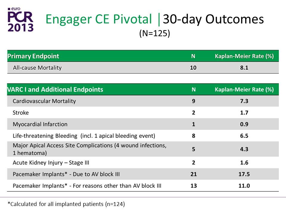 Engager CE Pivotal │30-day Outcomes (N=125)