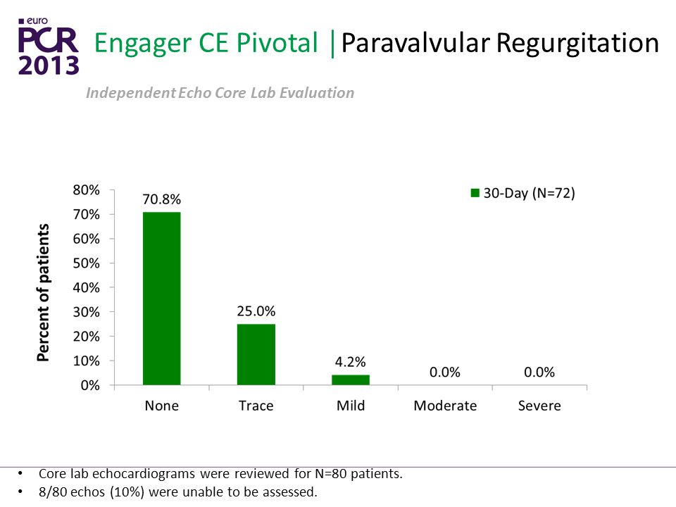 Engager CE Pivotal │Paravalvular Regurgitation