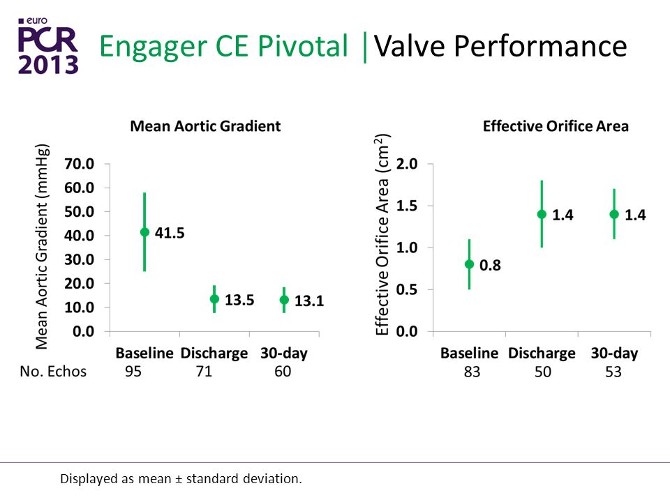 Engager CE Pivotal │Valve Performance