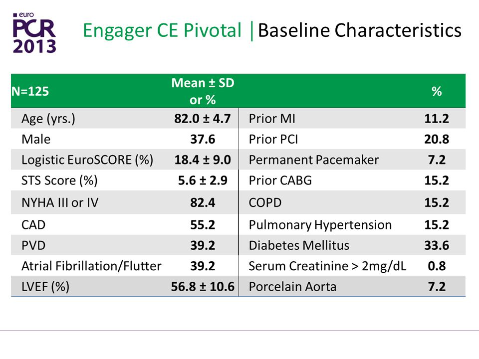 Engager CE Pivotal │Baseline Characteristics