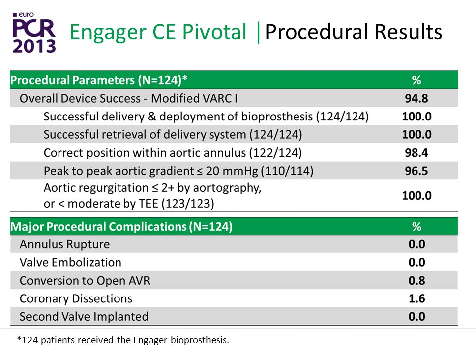 Engager CE Pivotal │Procedural Results
