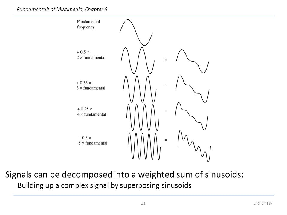 Signals can be decomposed into a weighted sum of sinusoids: