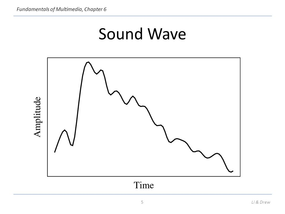 Sound Wave The amplitude of a sound wave changes over time. Amplitude corresponds to pressure increasing or decreasing over time.