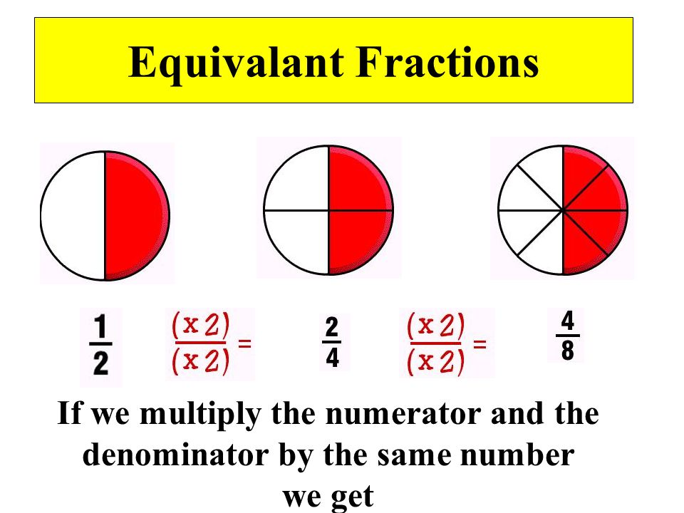 Equivalant Fractions Although divided into different parts,