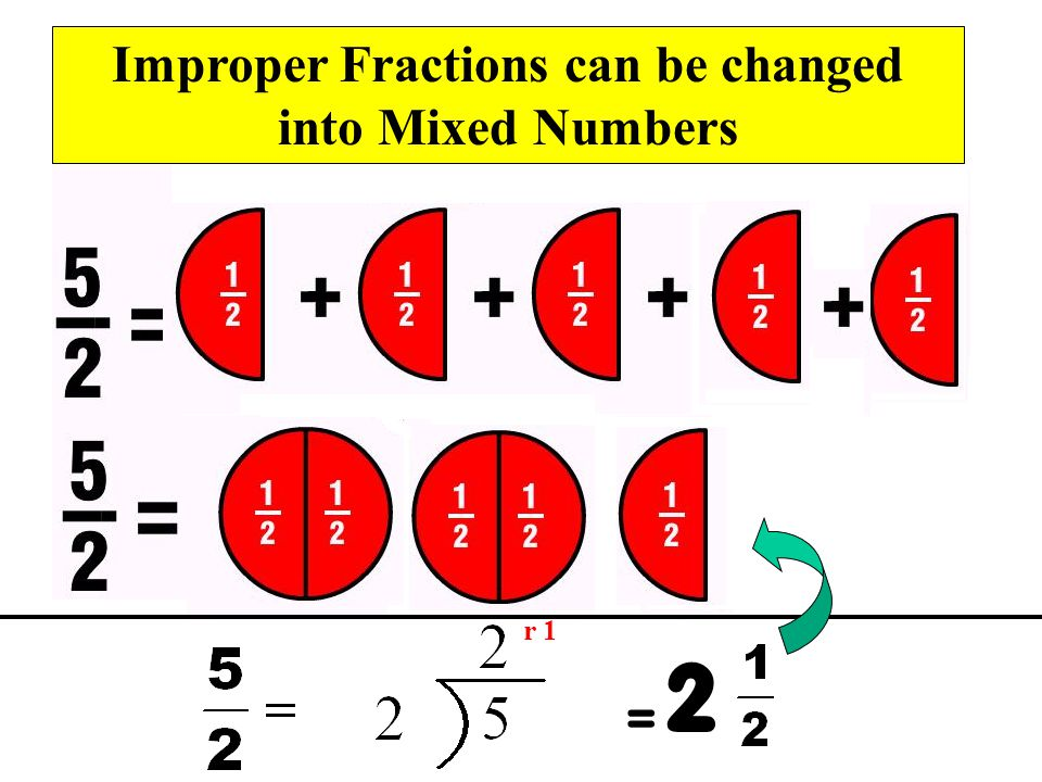 Improper Fractions can be changed into Mixed Numbers