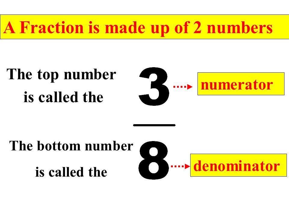 A Fraction is made up of 2 numbers