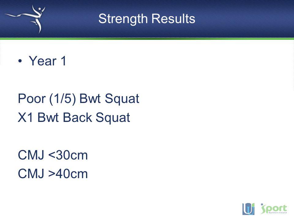 Strength Results Year 1 Poor (1/5) Bwt Squat X1 Bwt Back Squat CMJ <30cm CMJ >40cm