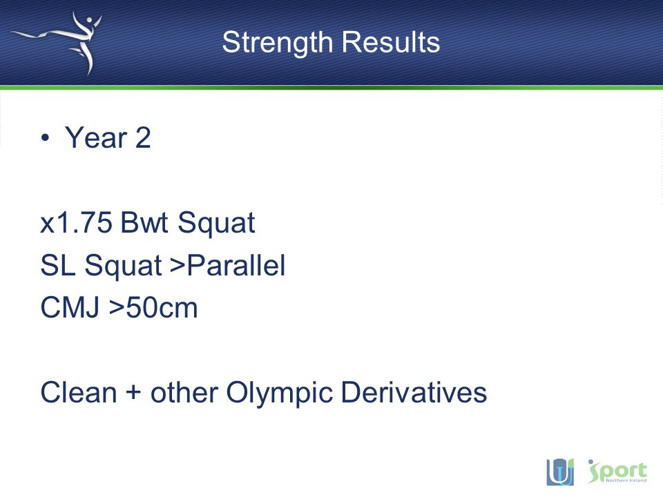 Strength Results Year 2. x1.75 Bwt Squat. SL Squat >Parallel.