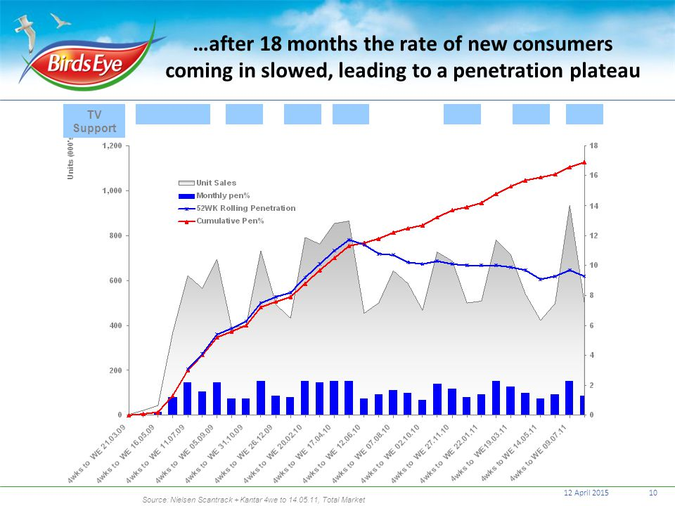 …after 18 months the rate of new consumers coming in slowed, leading to a penetration plateau