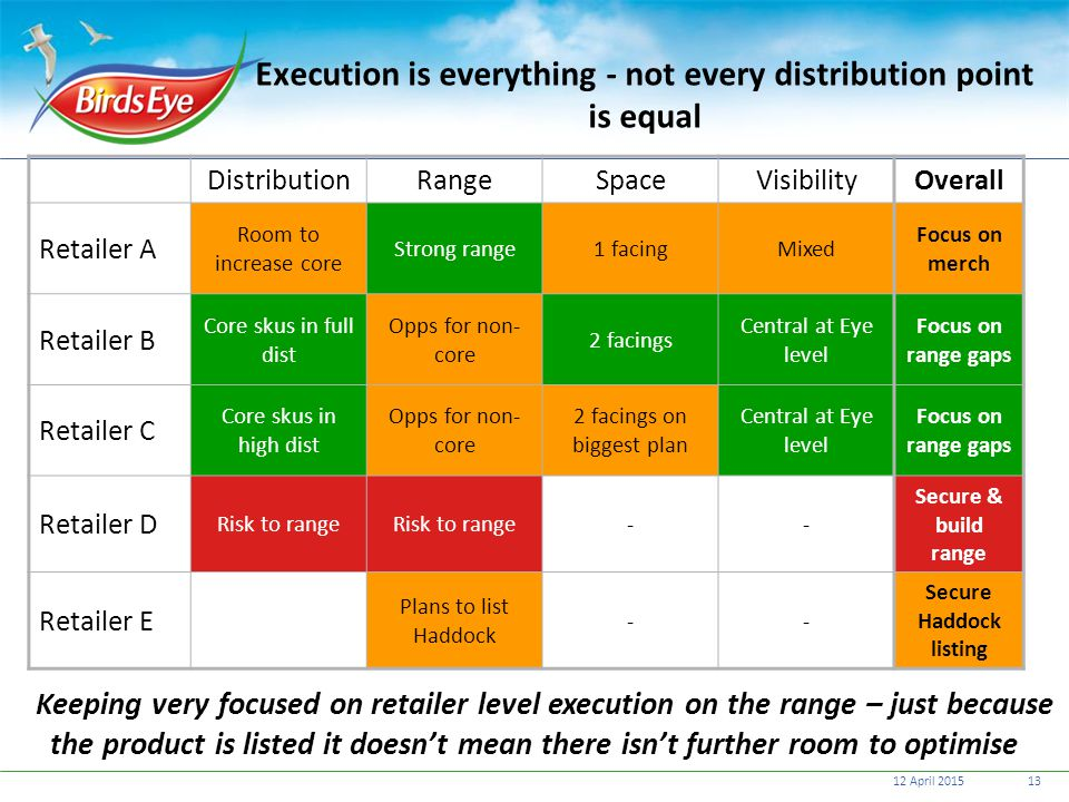 Execution is everything - not every distribution point is equal