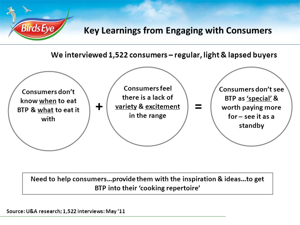 Key Learnings from Engaging with Consumers