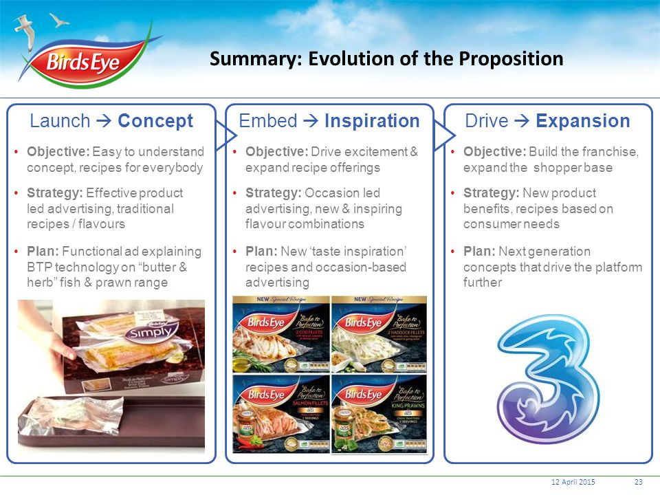 Summary: Evolution of the Proposition
