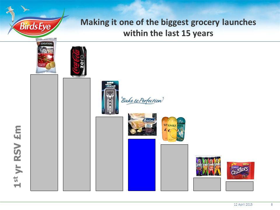 Making it one of the biggest grocery launches within the last 15 years