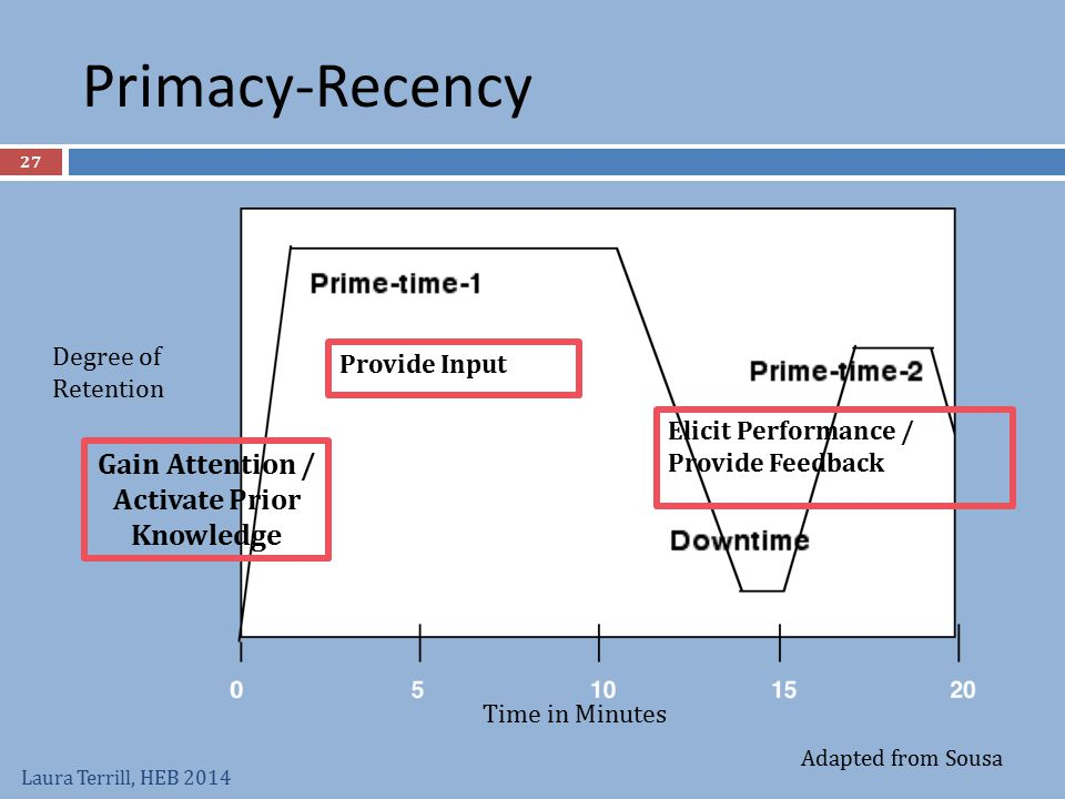 Primacy-Recency Gain Attention / Activate Prior Knowledge Degree of