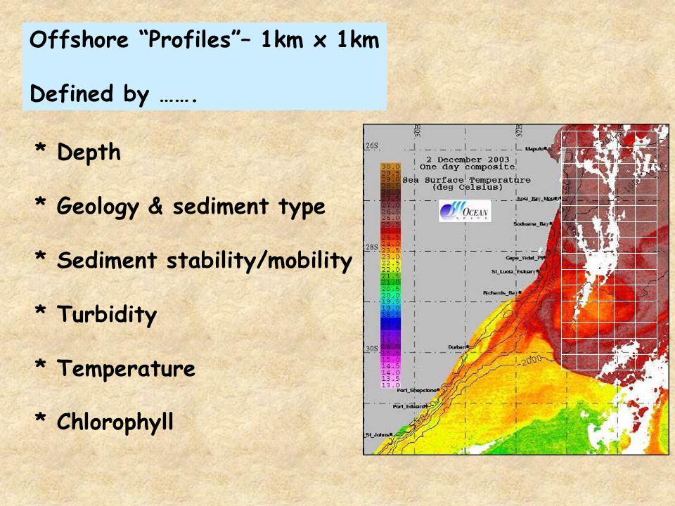 Offshore Profiles – 1km x 1km