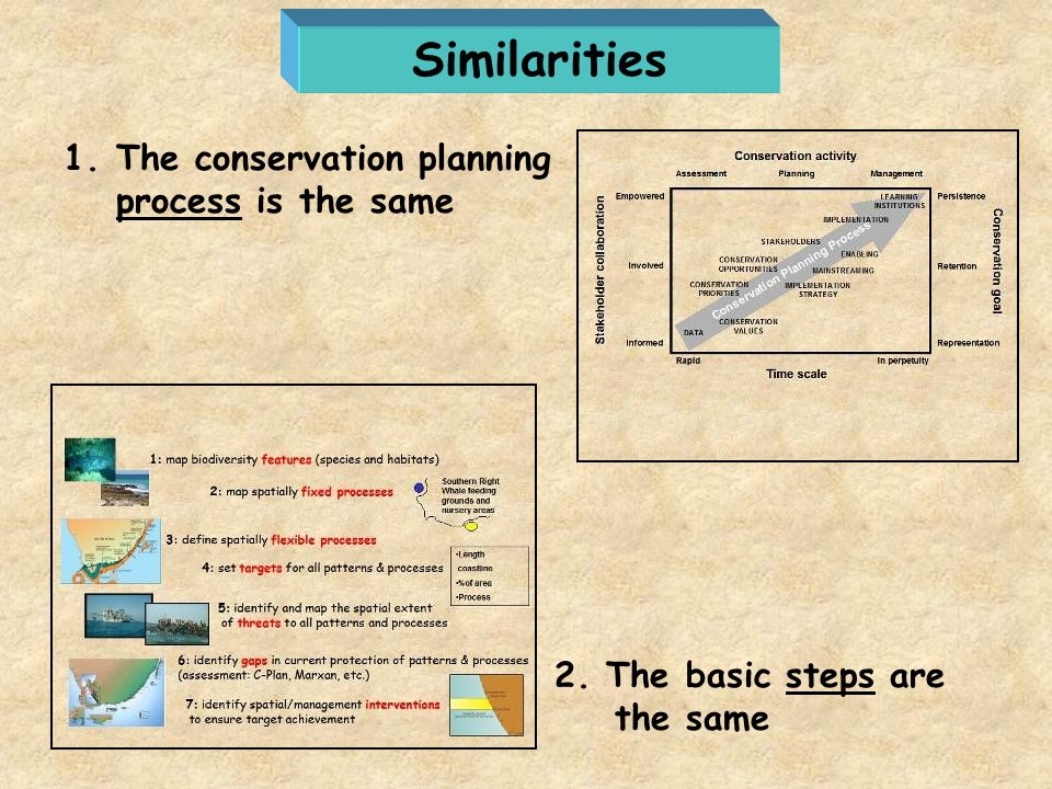 Similarities The conservation planning process is the same