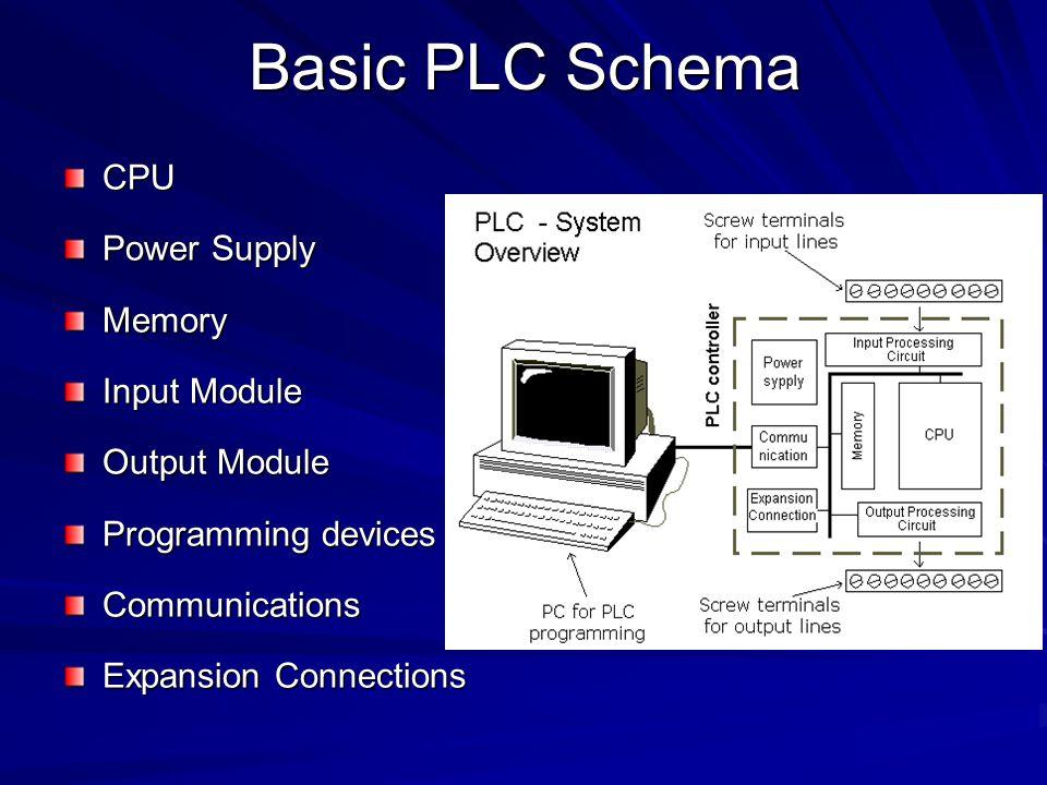 Basic PLC Schema CPU Power Supply Memory Input Module Output Module