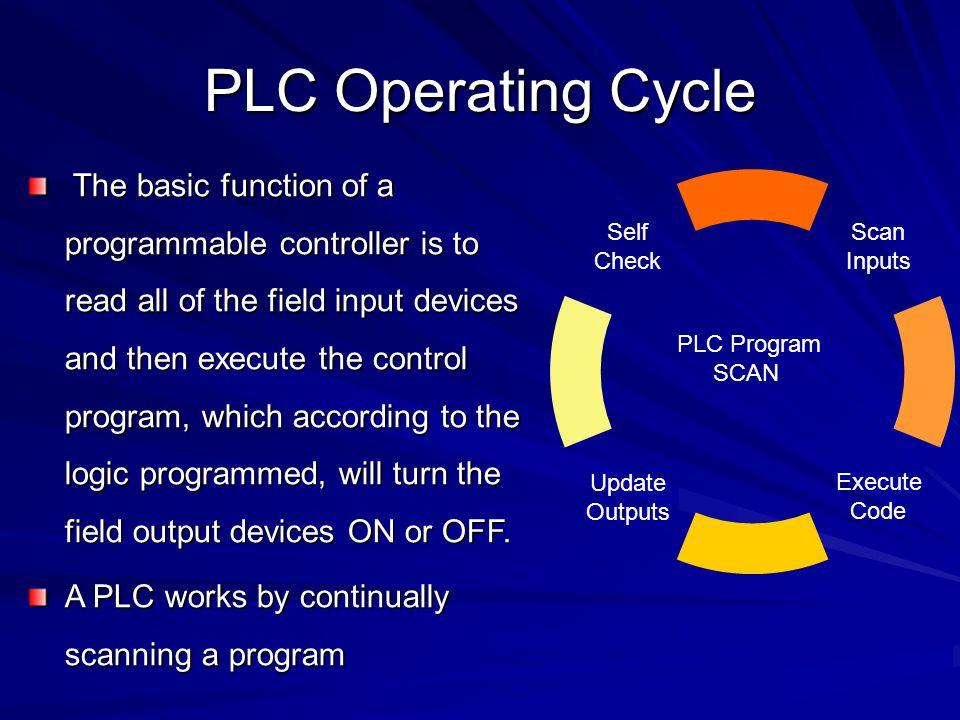 PLC Operating Cycle PLC Program. SCAN.
