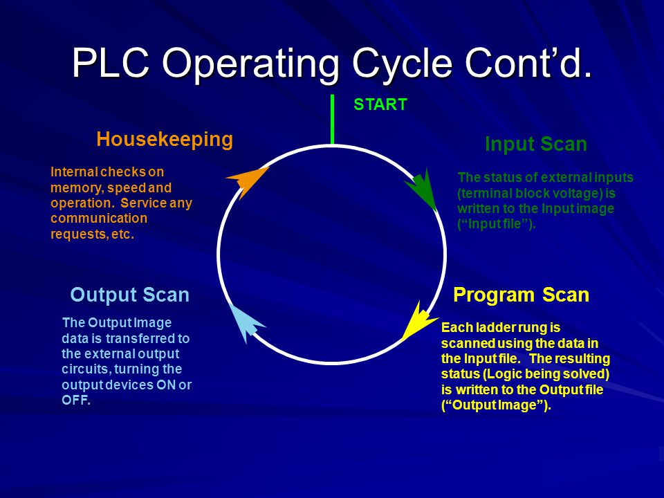 PLC Operating Cycle Cont'd.