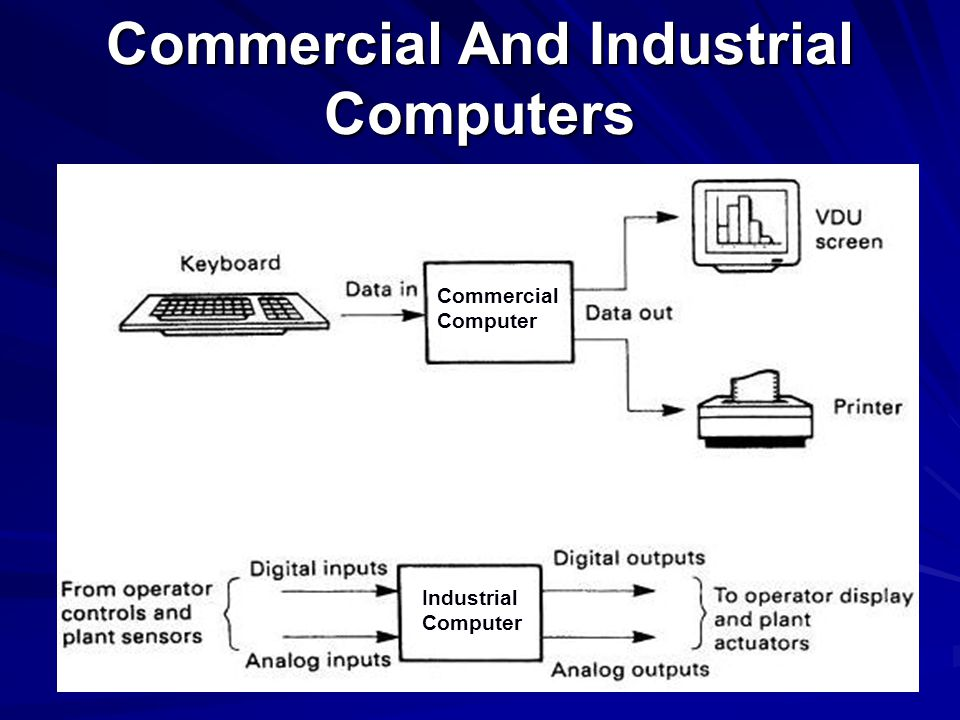 Commercial And Industrial Computers