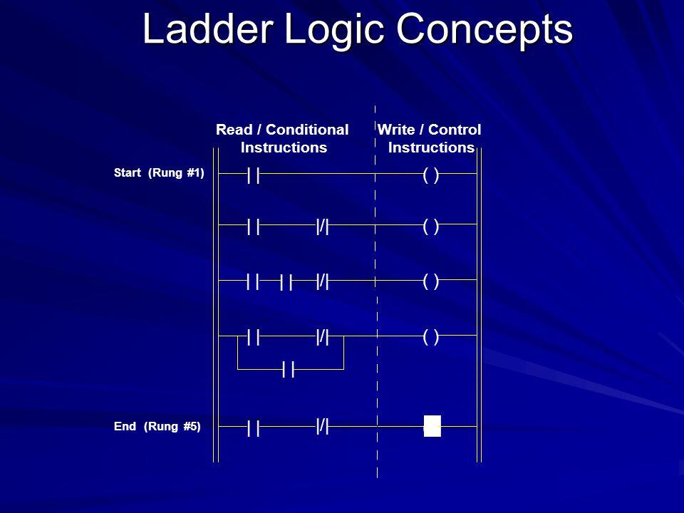 Ladder Logic Concepts | | ( ) | | |/| | | | | |/| | | |/| | | | | |/|